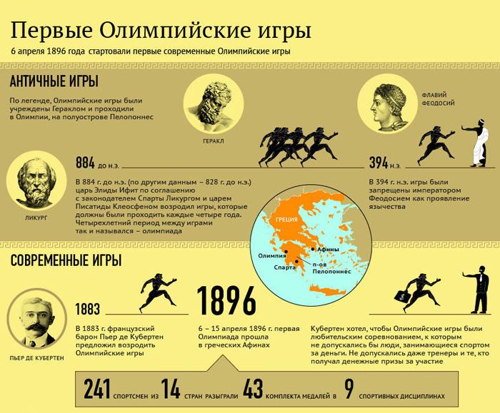 Проект история олимпийских игр