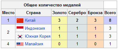 http://olimp-history.ru/files/badminton_olympic_2008_1.jpg